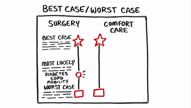 best case worst case decision tool